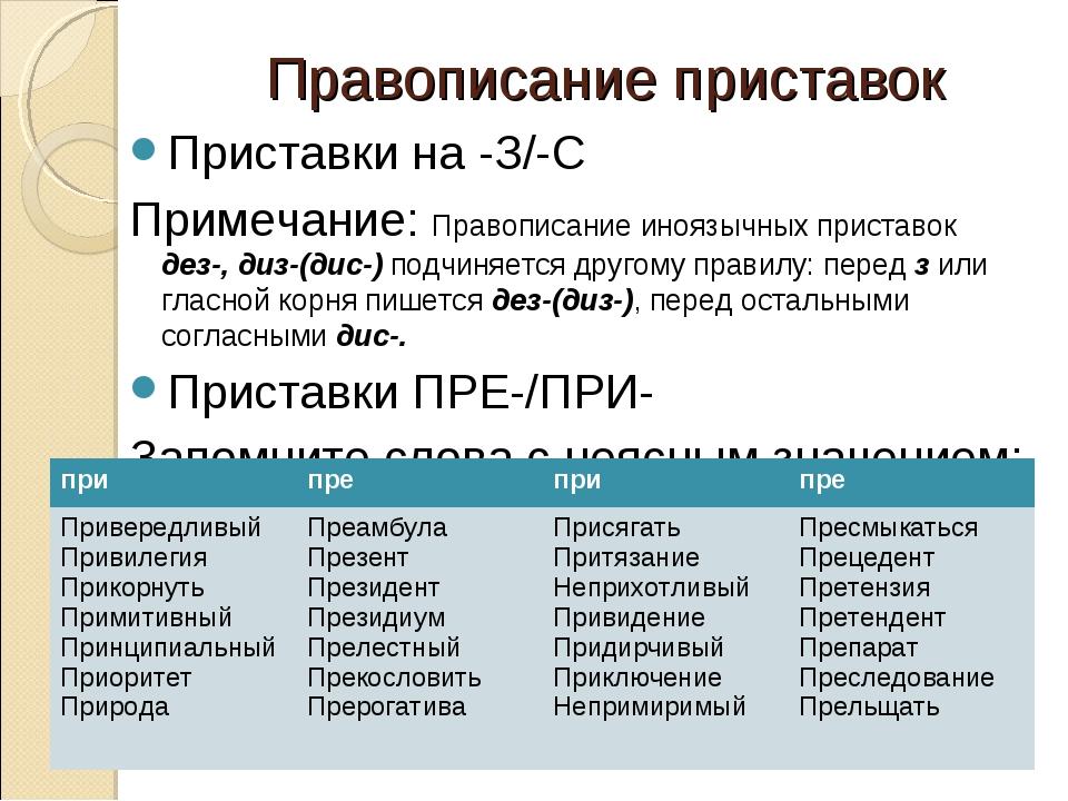 Правописание приставок Приставки на -З/-С Примечание: Правописание иноязычных...