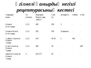Үгілмелі қамырдың негізгі рецептурасының кестесі