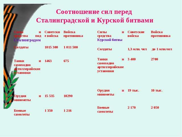 Соотношение сил перед Сталинградской и Курской битвами Силы и средства под Ст...