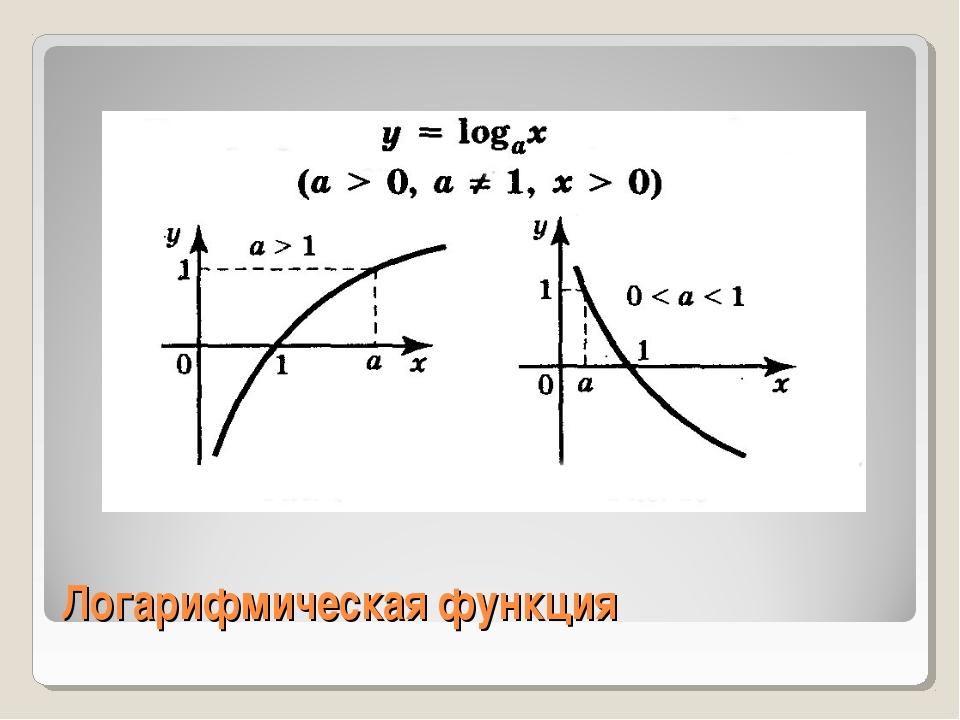 Логарифмическая функция