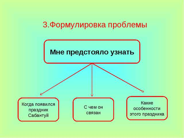 3.Формулировка проблемы Когда появился праздник Сабантуй С чем он связан Каки...