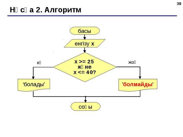 * Нұсқа 2. Алгоритм басы енгізу x 'болады' иә жоқ x >= 25 және x