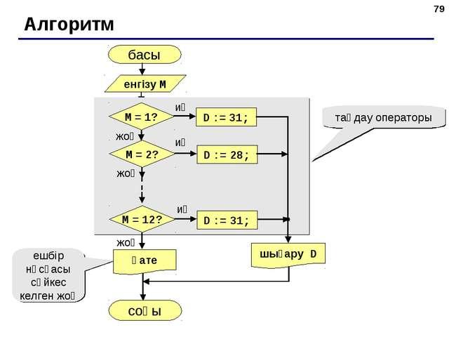 * Алгоритм басы соңы таңдау операторы ешбір нұсқасы сәйкес келген жоқ енгізу...