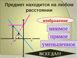 Предмет находится на любом расстоянии мнимое прямое уменьшенное изображение В