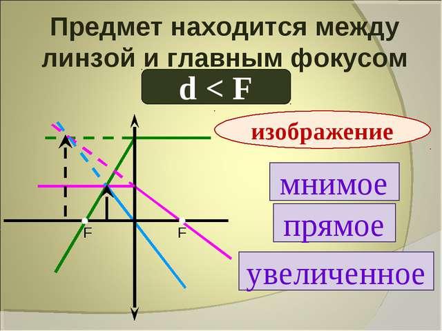 Предмет находится между линзой и главным фокусом d < F мнимое прямое увеличен...