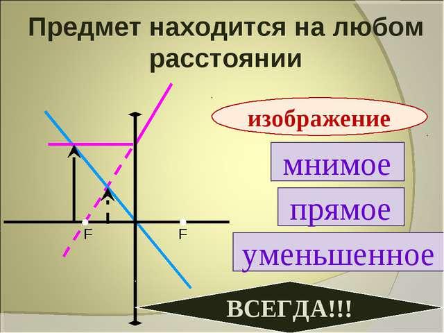 Предмет находится на любом расстоянии мнимое прямое уменьшенное изображение В...
