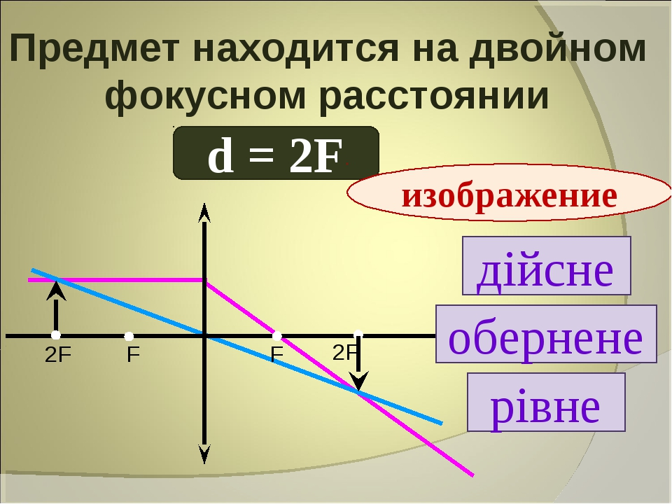 Предмет находится на двойном фокусном расстоянии d = 2F дійсне обернене рівне...