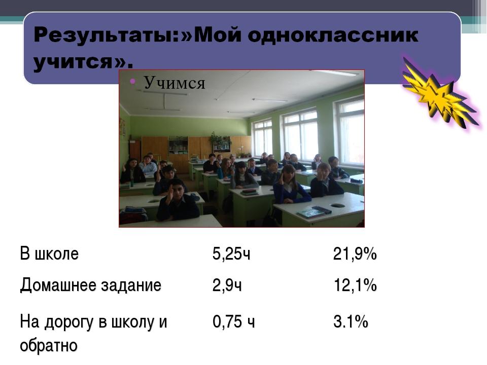 Учимся В школе5,25ч21,9% Домашнее задание2,9ч12,1% На дорогу в школу и об...