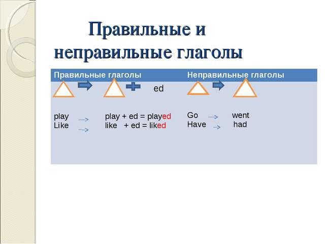 Правильные и неправильные глаголы Правильные глаголыНеправильные глаголы ed...
