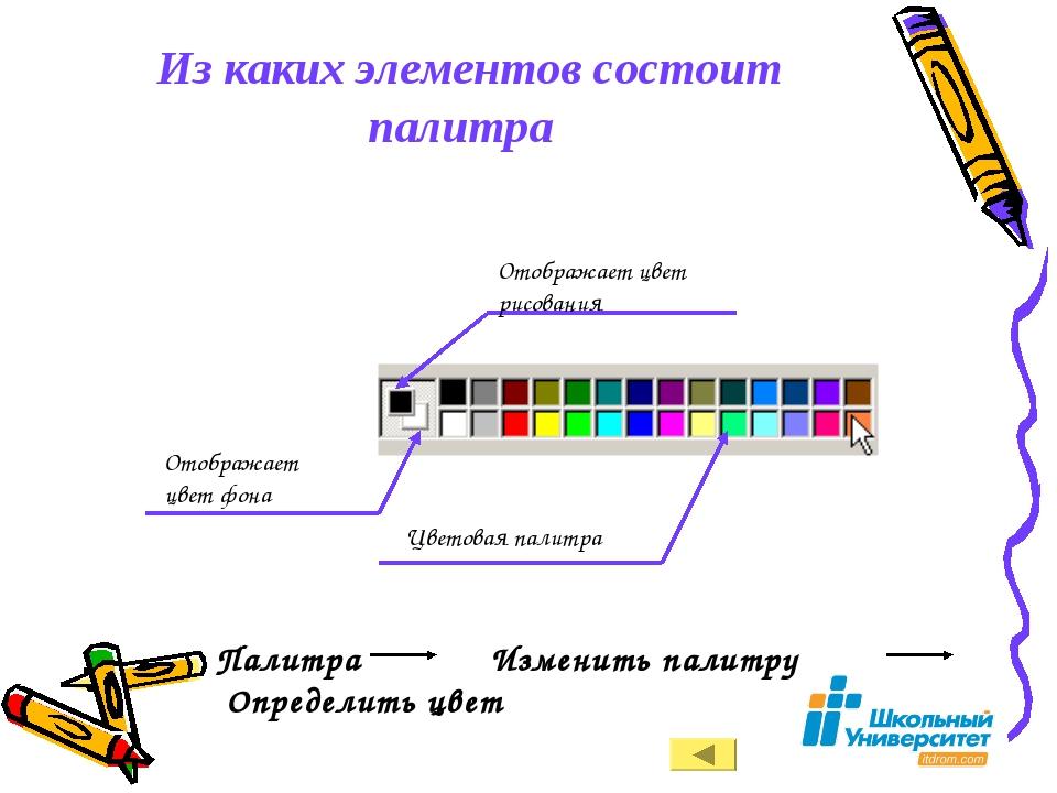 Из каких элементов состоит палитра Отображает цвет рисования Отображает цвет...