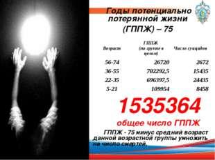 Годы потенциально потерянной жизни (ГППЖ) – 75 1535364 общее число ГППЖ ГППЖ