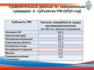 Сравнительные данные по завершенным суицидам в субъектах РФ (2010 год)