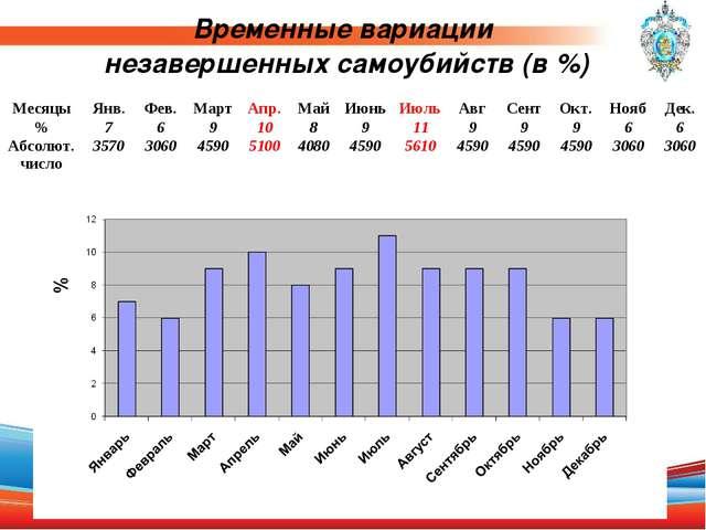 Временные вариации незавершенных самоубийств (в %) МесяцыЯнв.Фев.МартАпр....