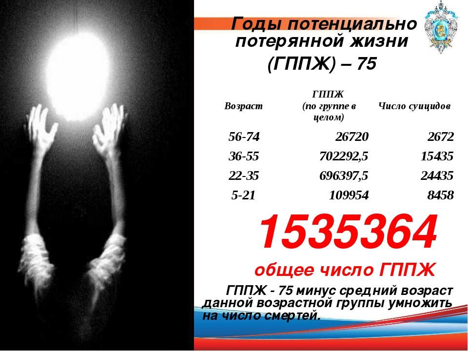 Годы потенциально потерянной жизни (ГППЖ) – 75 1535364 общее число ГППЖ ГППЖ...