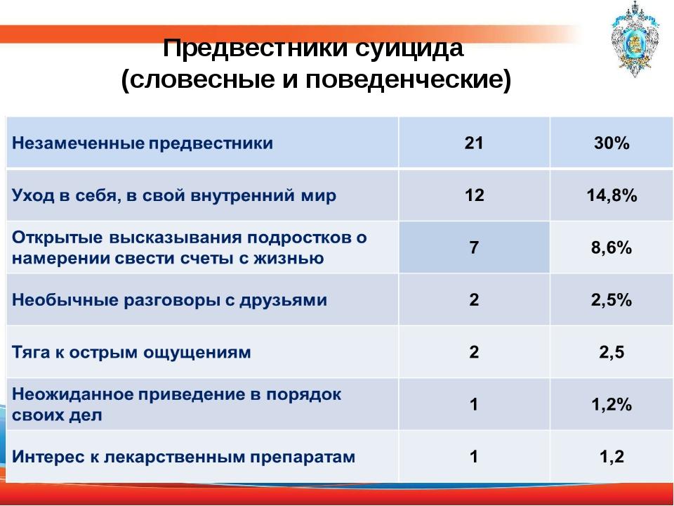 Предвестники суицида (словесные и поведенческие)