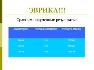 ЭВРИКА!!! Сравним полученные результаты: Вид материалаПериод рассмотренияСт