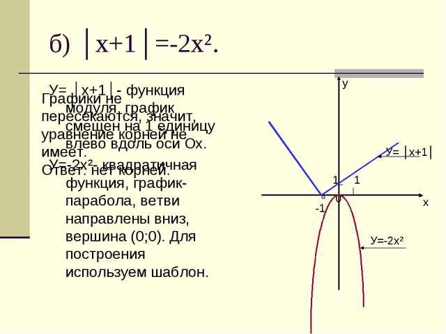 б) │x+1│=-2x². У= │x+1│- функция модуля, график смещен на 1 единицу влево вдо...