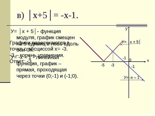 в) │x+5│= -x-1. У= │x + 5│- функция модуля, график смещен на 5 единиц в лево...