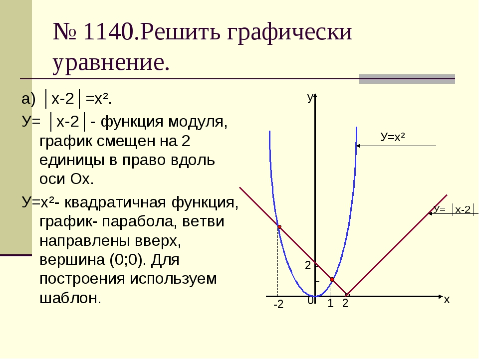 № 1140.Решить графически уравнение. а) │x-2│=x². У= │x-2│- функция модуля, гр...
