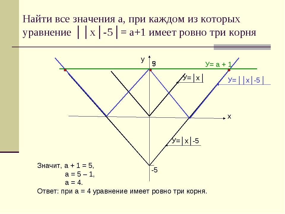 Найти все значения а, при каждом из которых уравнение ││x│-5│= a+1 имеет ровн...