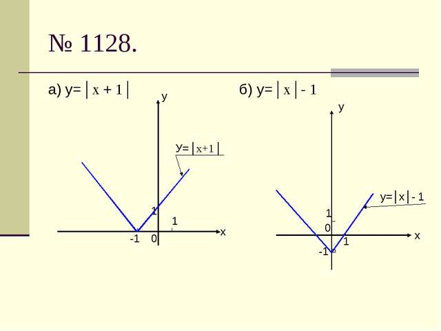 № 1128. а) у=│х + 1│ б) у=│х│- 1 у х 0 1 1 -1 У=│х+1│ у х 0 1 1 -1 у=│х│- 1