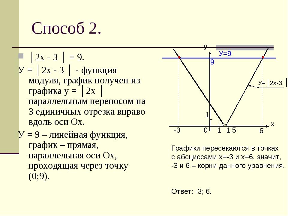 Способ 2. │2х - 3 │ = 9. У = │2х - 3 │ - функция модуля, график получен из гр...