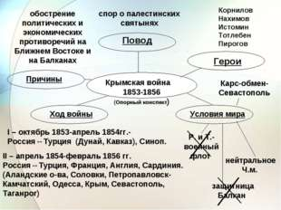 Крымская война 1853-1856 (Опорный конспект) Причины Повод Герои Ход войны Усл