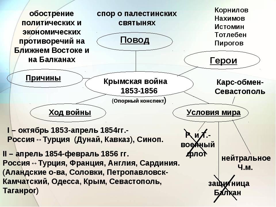 Крымская война 1853-1856 (Опорный конспект) Причины Повод Герои Ход войны Усл...