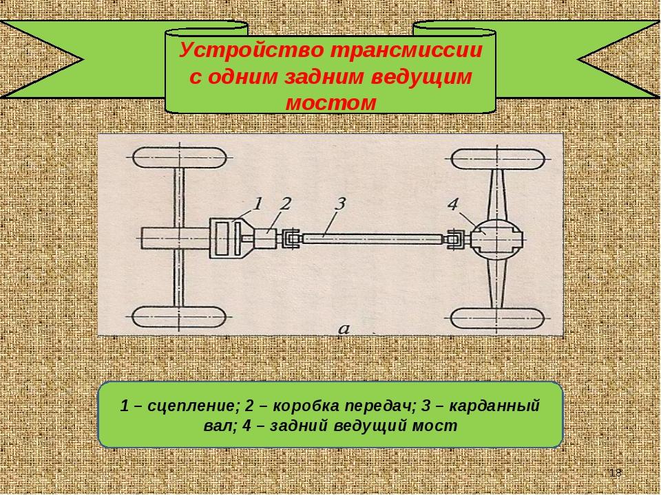 Устройство трансмиссии с одним задним ведущим мостом 1 – сцепление; 2 – короб...