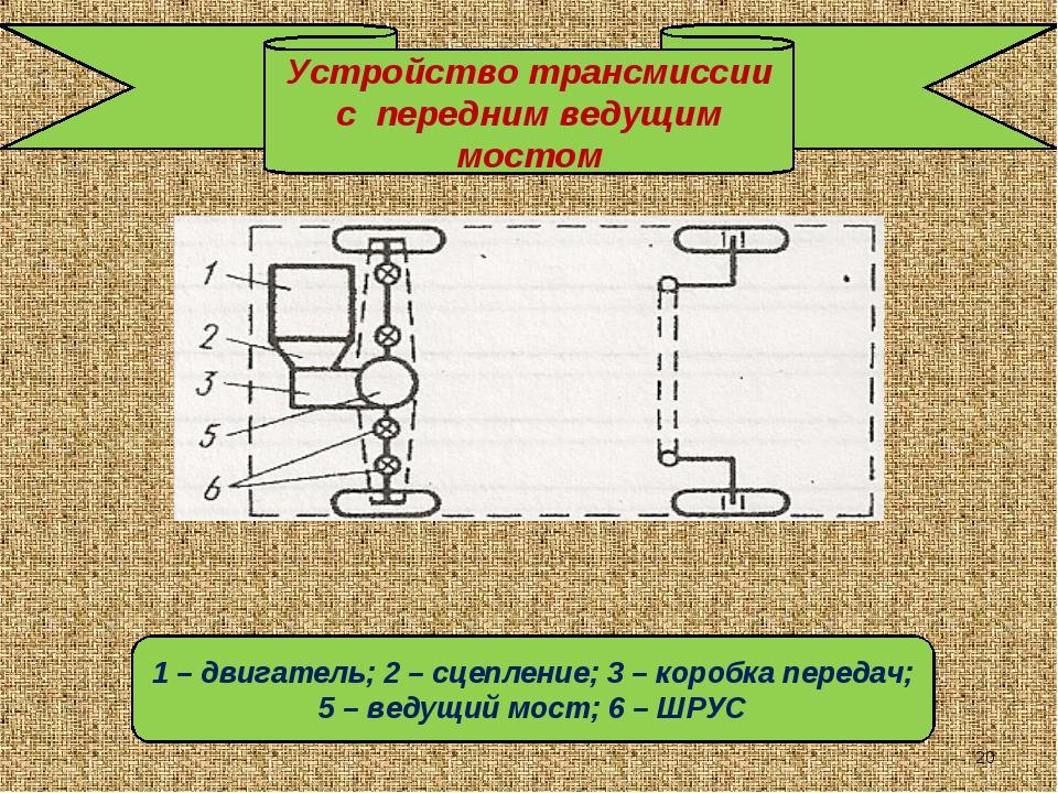 Устройство трансмиссии с передним ведущим мостом 1 – двигатель; 2 – сцепление...