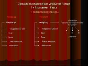 Сравнить государственное устройство России I и II половины 19 века Государств