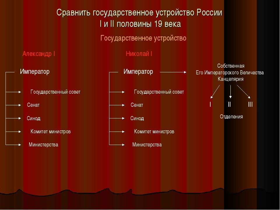 Сравнить государственное устройство России I и II половины 19 века Государств...