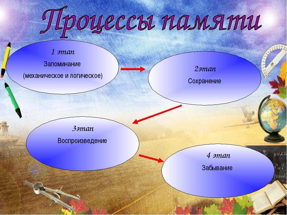 1 этап Запоминание (механическое и логическое) 2этап Сохранение 3этап Воспрои...