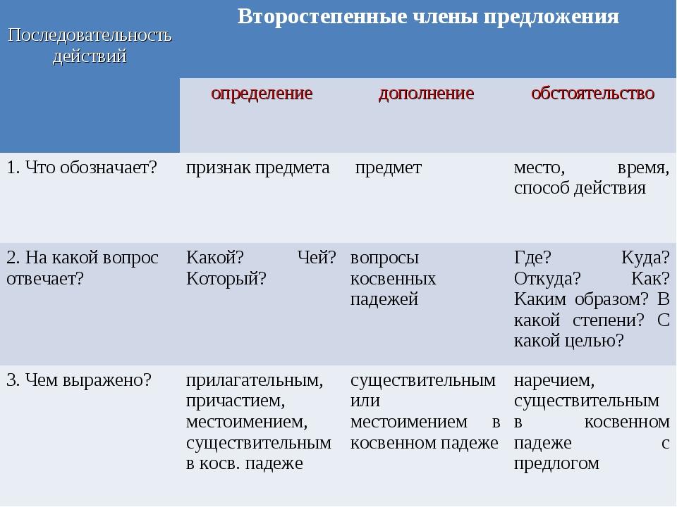 Последовательность действийВторостепенные члены предложения определениедо...