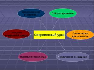 Современный урок Смена видов деятельности Создание комфортной среды Приемы и