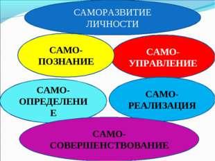 САМОРАЗВИТИЕ ЛИЧНОСТИ Самопознание САМО-УПРАВЛЕНИЕ САМО-РЕАЛИЗАЦИЯ САМО-ПОЗНА