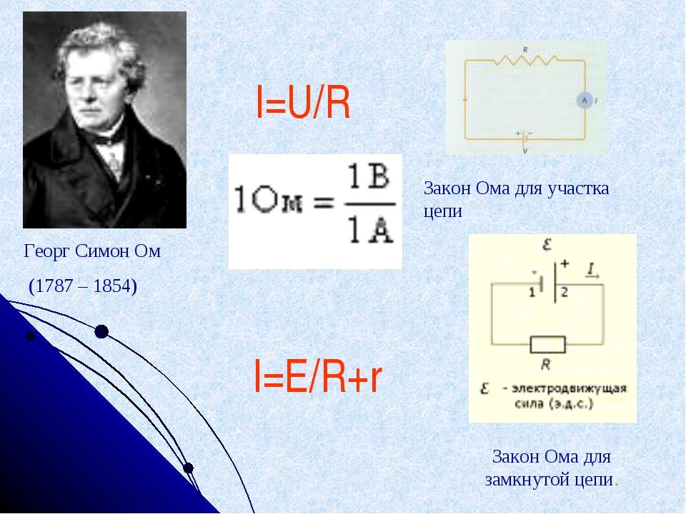 Георг Симон Ом (1787 – 1854) Закон Ома для участка цепи Закон Ома для замкнут...