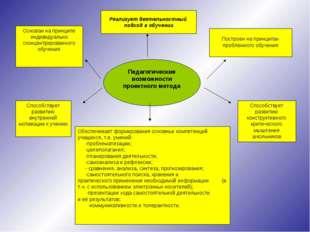 Педагогические возможности проектного метода Основан на принципе индивидуальн