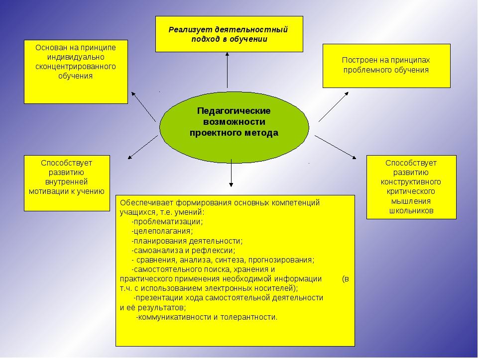 Педагогические возможности проектного метода Основан на принципе индивидуальн...