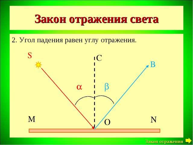 Закон отражения света 2. Угол падения равен углу отражения. Закон отражения