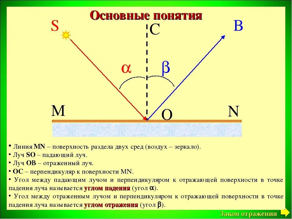 S O B C   M N Основные понятия Линия MN – поверхность раздела двух сред (во...