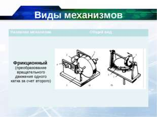 Виды механизмов Название механизмаОбщий вид Фрикционный (преобразование вращ