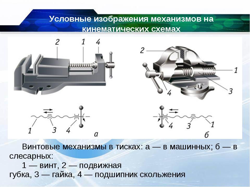 Условные изображения механизмов на кинематических схемах Винтовые механизмы в...