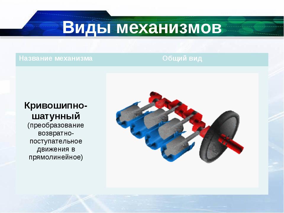 Виды механизмов Название механизмаОбщий вид Кривошипно-шатунный (преобразова...