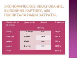 Наименование материалаКолличествоЦена за единицуСтоимость бисер 120 пачек