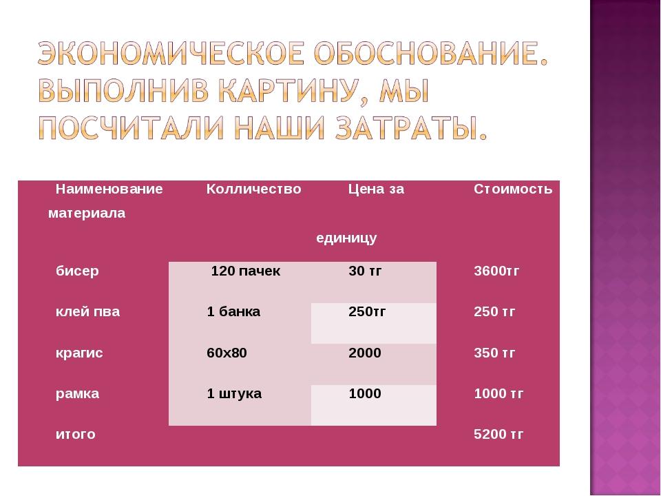 Наименование материалаКолличествоЦена за единицуСтоимость бисер 120 пачек...