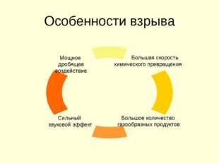 Особенности взрыва