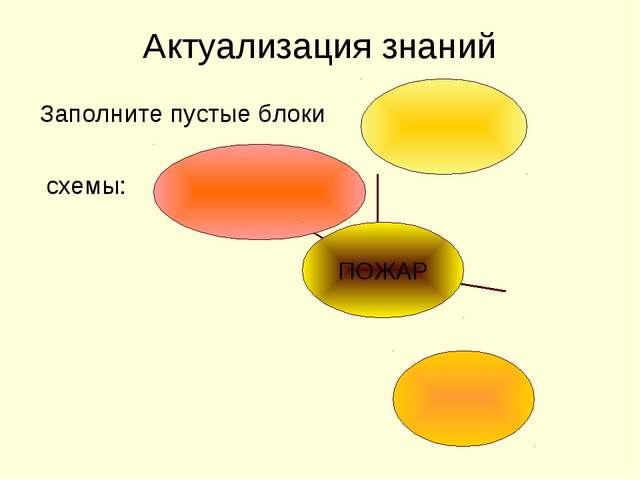 Актуализация знаний Заполните пустые блоки схемы: