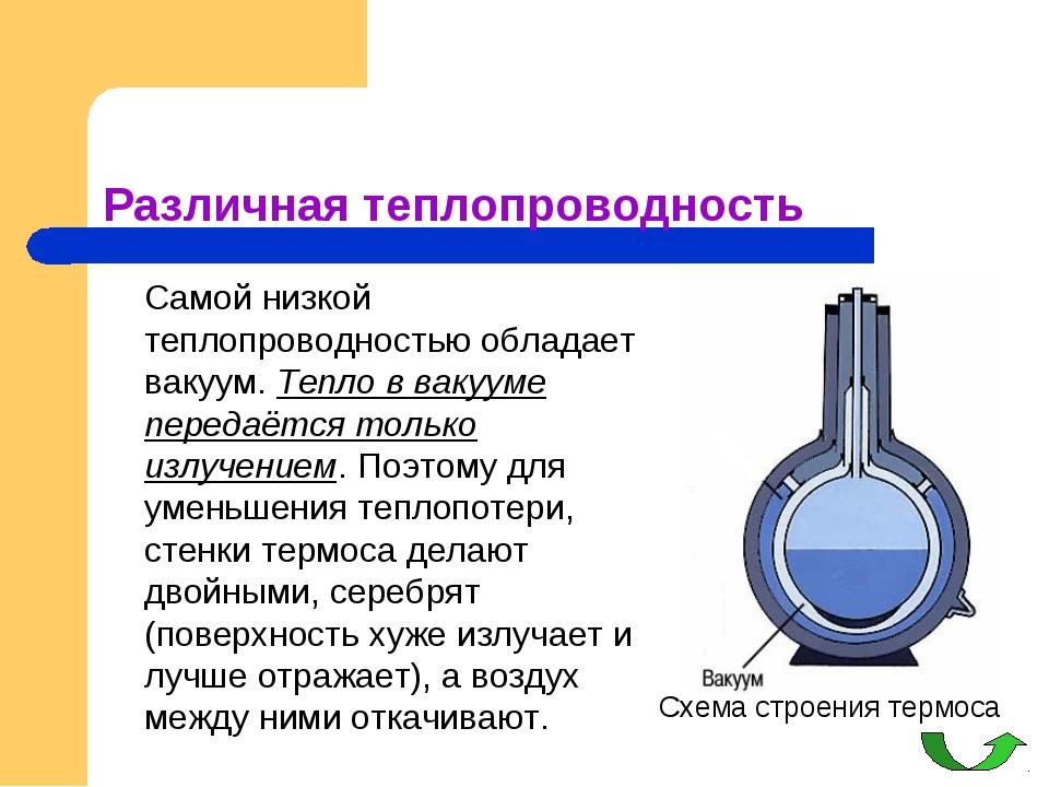 Различная теплопроводность Самой низкой теплопроводностью обладает вакуум....