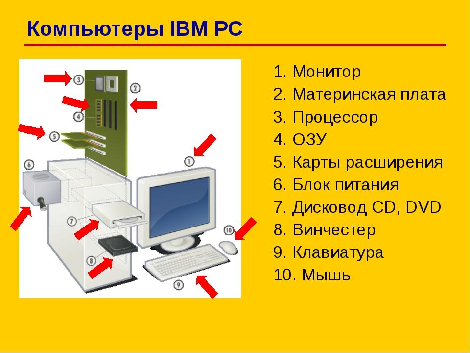 1. Монитор 2. Материнская плата 3. Процессор 4. ОЗУ 5. Карты расширения 6. Бл...